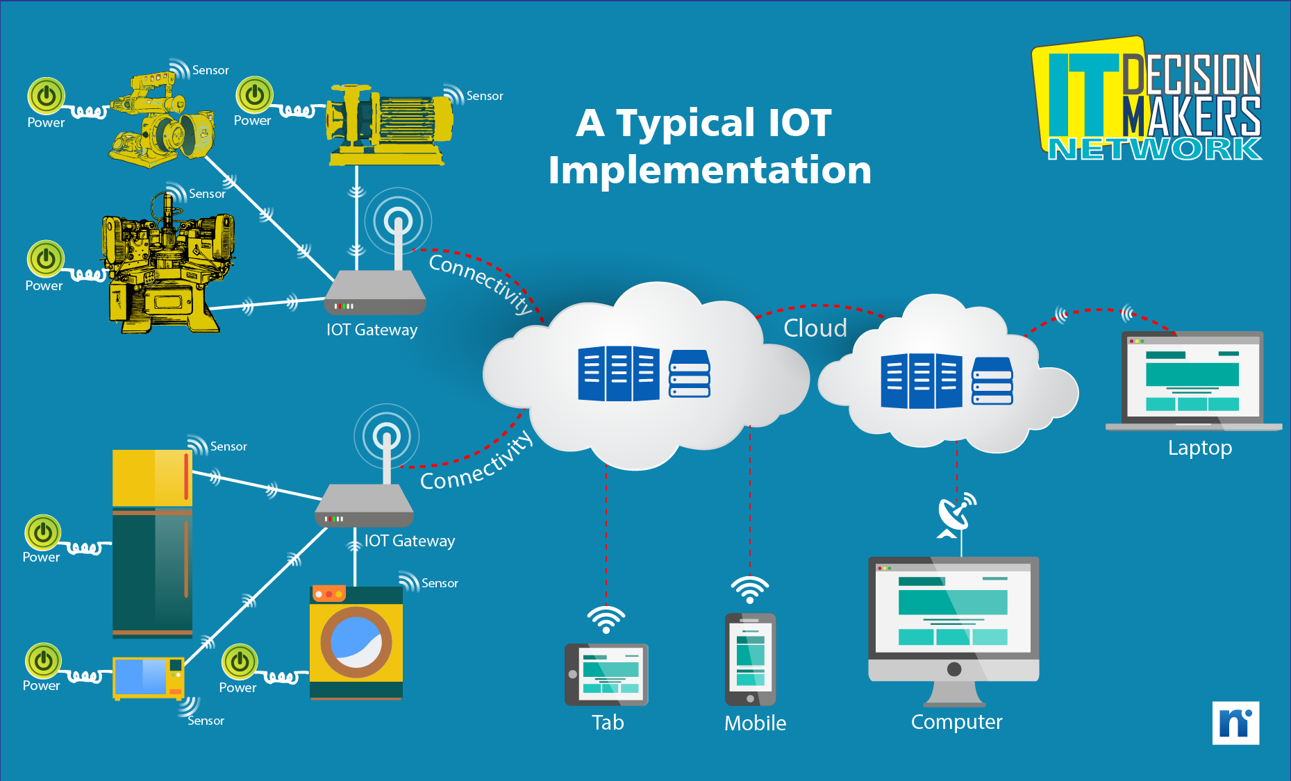 IOT implementation